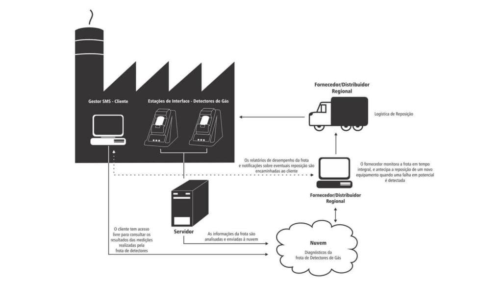 Fluxo de Dados do Sistema de Detecção de Gases iNet