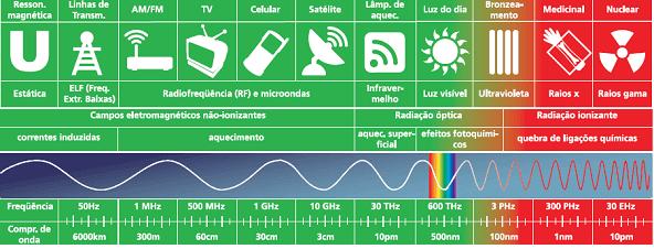 Tabela Comparativa de Equipamentos que Produzem Radiação Não Ionizante