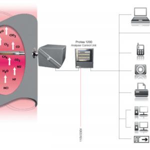 analisador de gases protea p2000 01